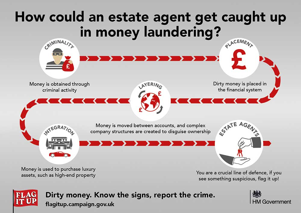 FLAG_IT_UP_Anti Money Laundering infographic image